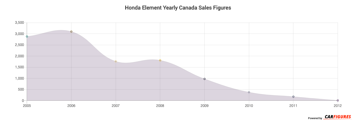 Honda Element Year Sales Graph