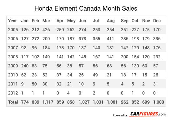 Honda Element Month Sales Table