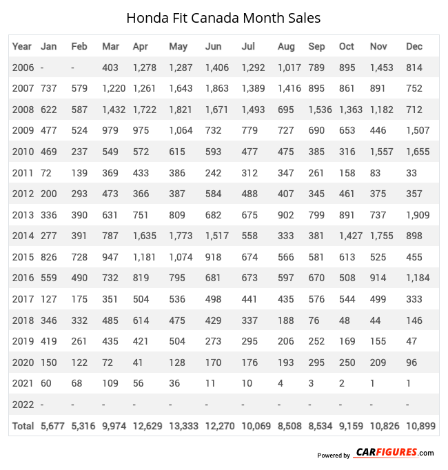 Honda Fit Month Sales Table