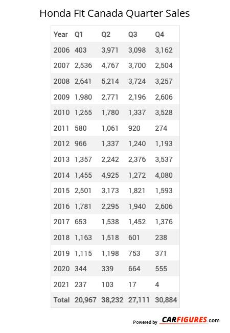 Honda Fit Quarter Sales Table