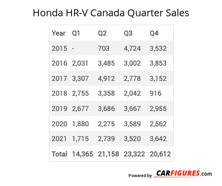 Honda HR-V Quarter Sales Table