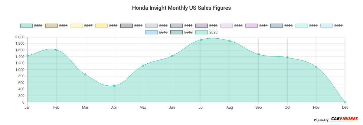 Honda Insight Month Sales Graph