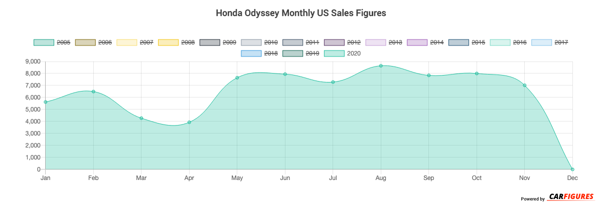 Honda Odyssey Month Sales Graph