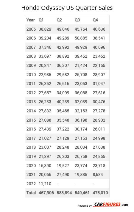 Honda Odyssey Quarter Sales Table
