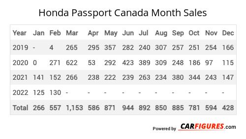 Honda Passport Month Sales Table