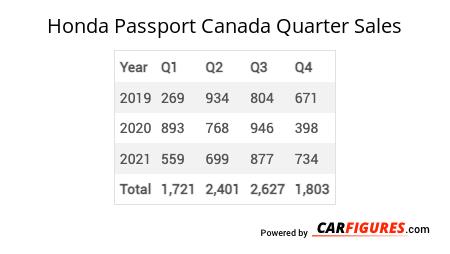 Honda Passport Quarter Sales Table