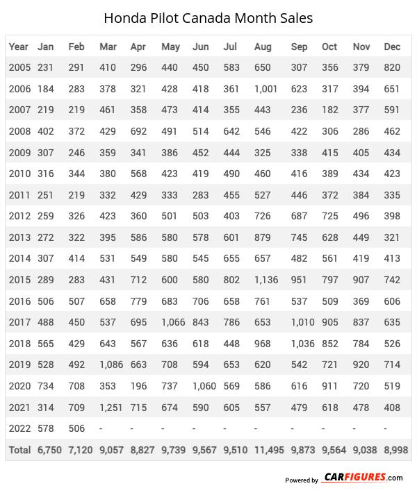 Honda Pilot Month Sales Table