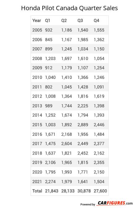 Honda Pilot Quarter Sales Table