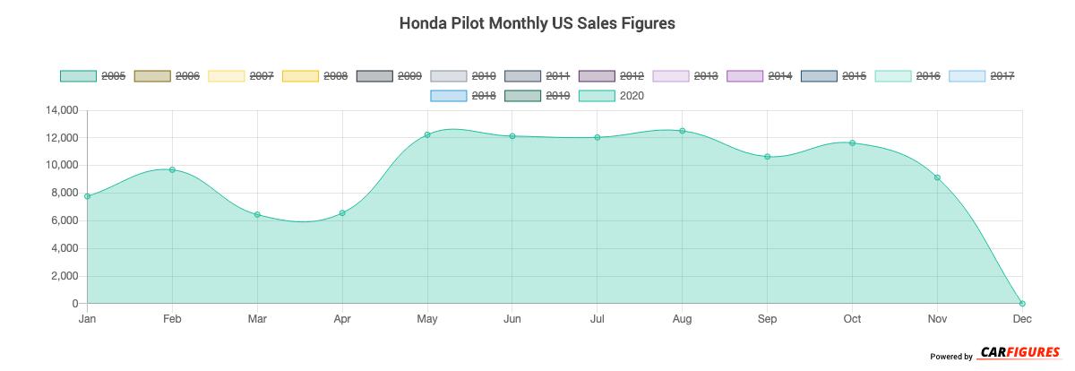 Honda Pilot Month Sales Graph