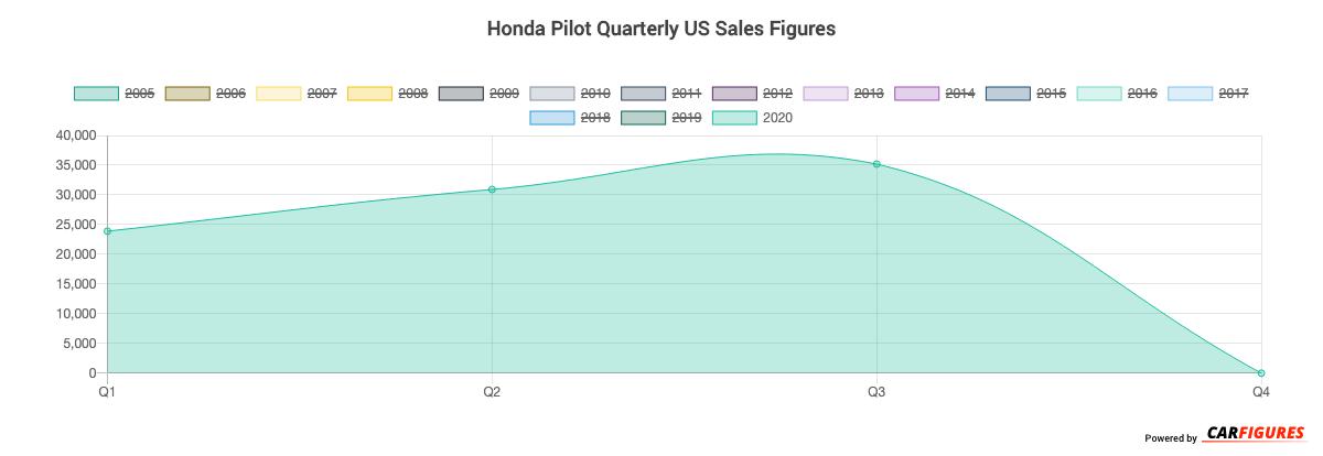 Honda Pilot Quarter Sales Graph