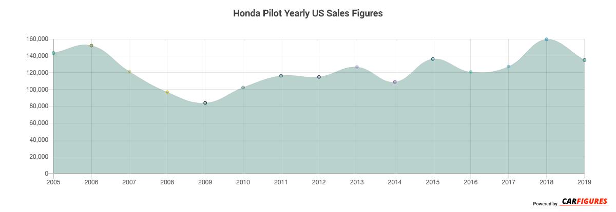 Honda Pilot Year Sales Graph