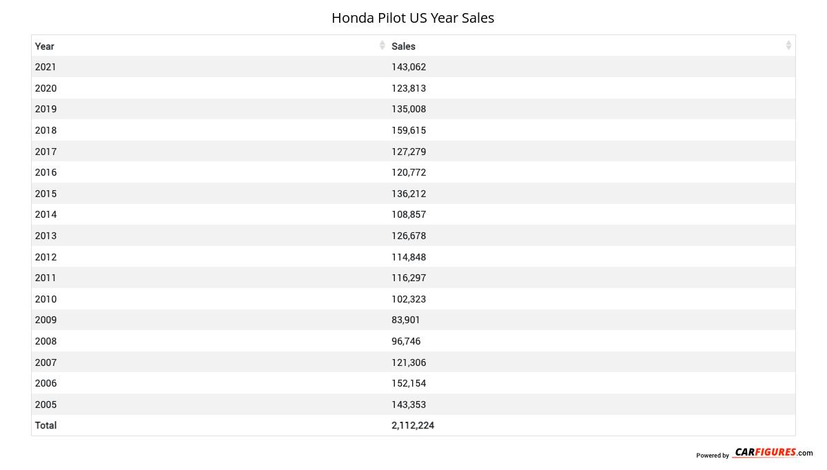 Honda Pilot Year Sales Table