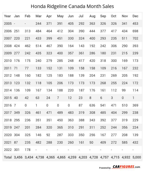 Honda Ridgeline Month Sales Table
