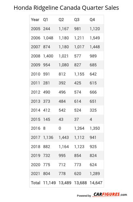 Honda Ridgeline Quarter Sales Table