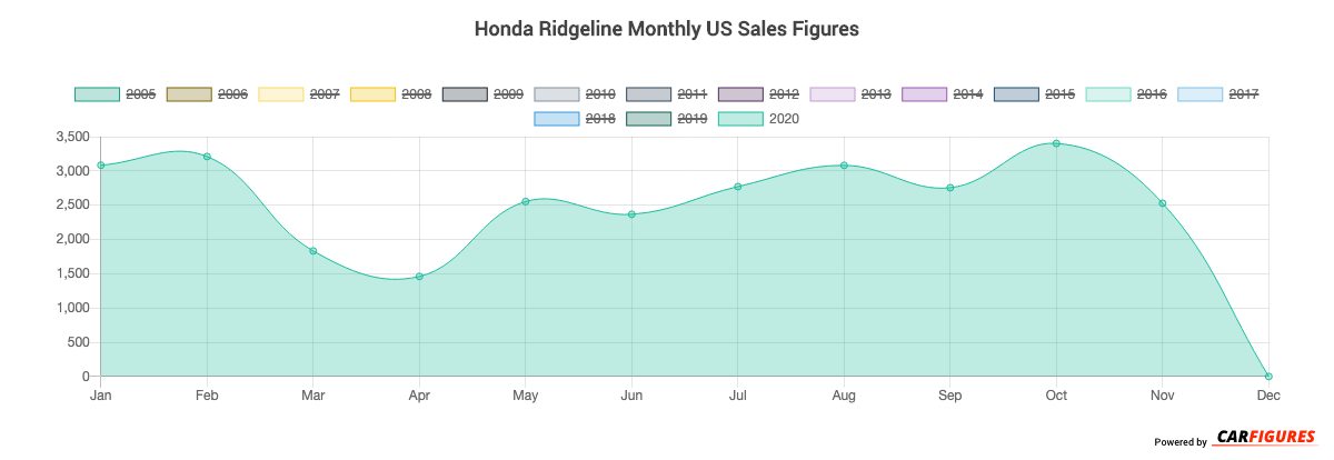 Honda Ridgeline Month Sales Graph