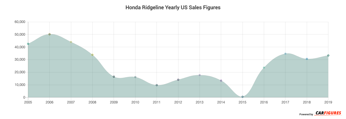 Honda Ridgeline Year Sales Graph