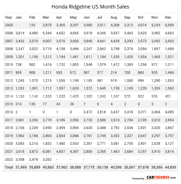 Honda Ridgeline Month Sales Table
