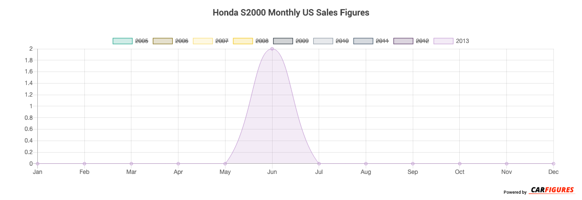 Honda S2000 Month Sales Graph