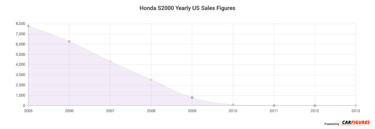 Honda S2000 Year Sales Graph