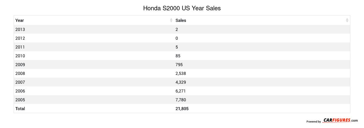 Honda S2000 Year Sales Table