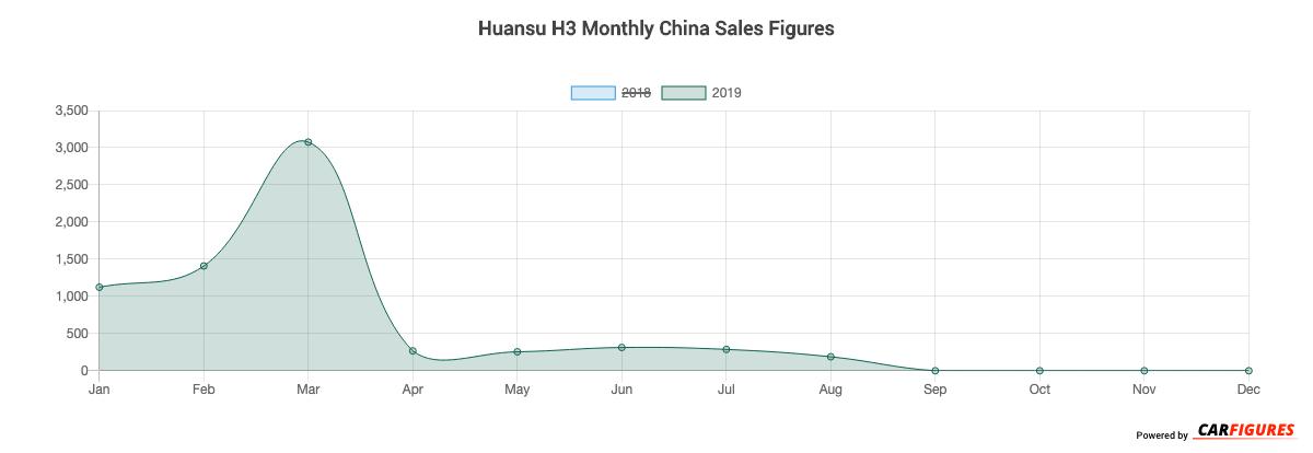Huansu H3 Month Sales Graph
