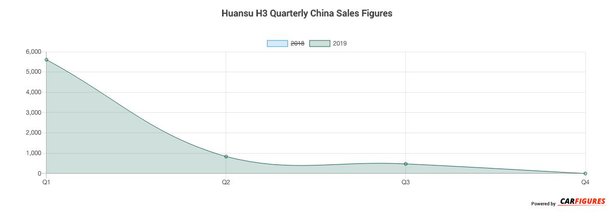 Huansu H3 Quarter Sales Graph