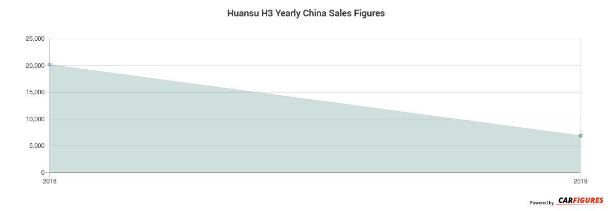 Huansu H3 Year Sales Graph