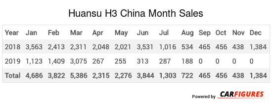 Huansu H3 Month Sales Table