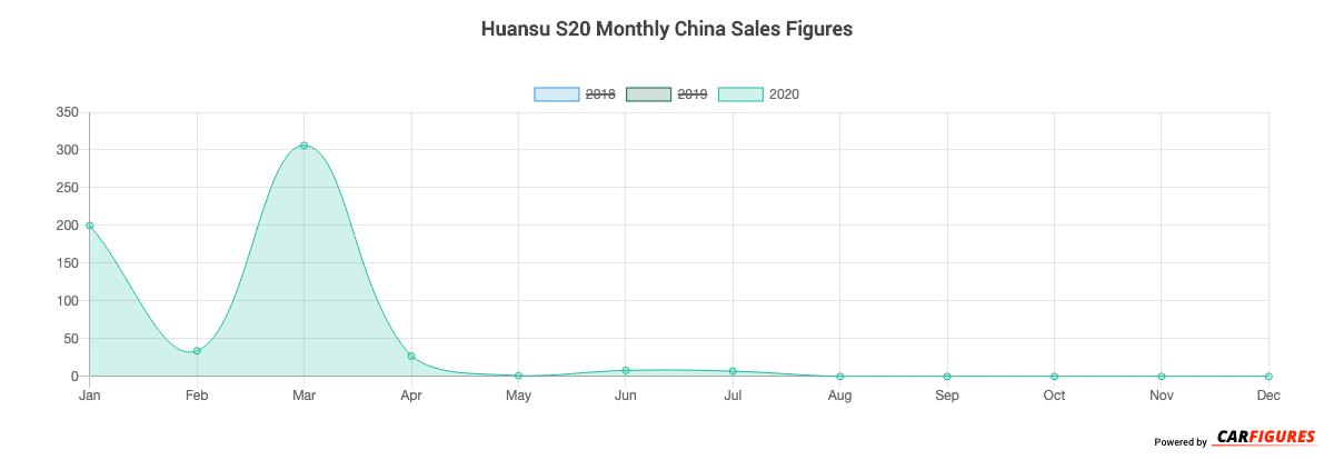 Huansu S20 Month Sales Graph