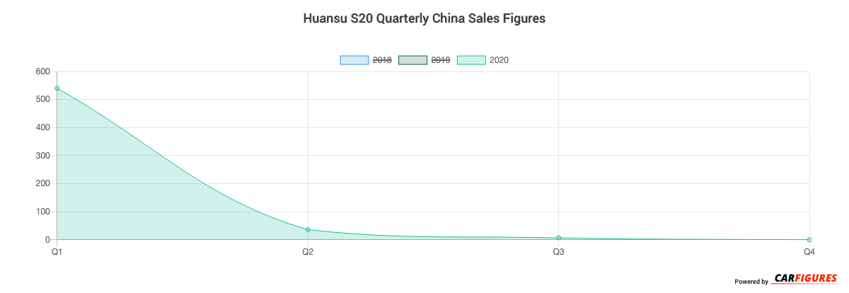 Huansu S20 Quarter Sales Graph