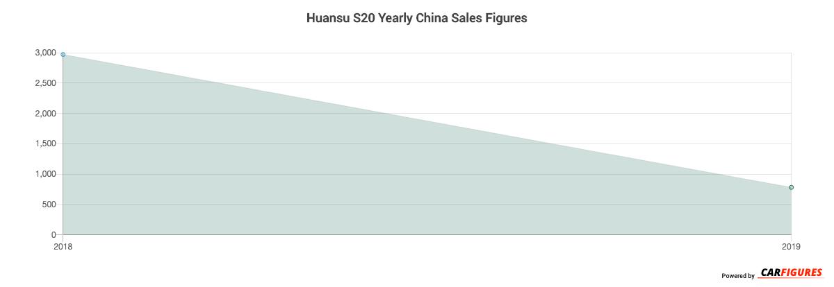 Huansu S20 Year Sales Graph