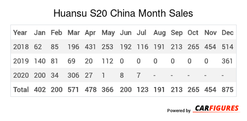 Huansu S20 Month Sales Table