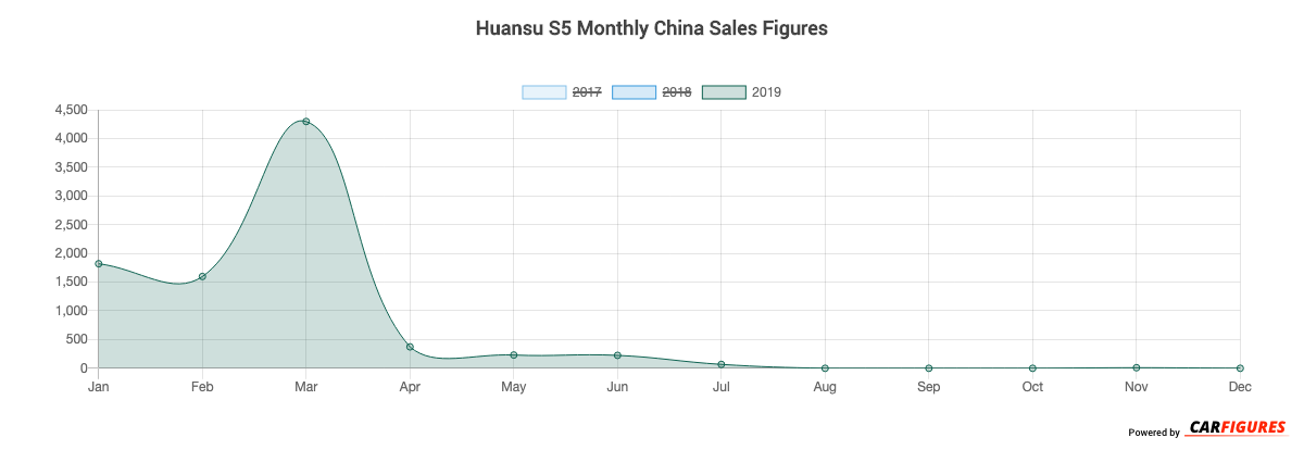 Huansu S5 Month Sales Graph