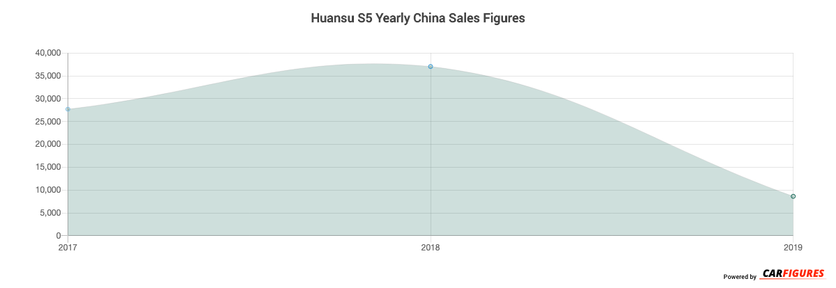 Huansu S5 Year Sales Graph