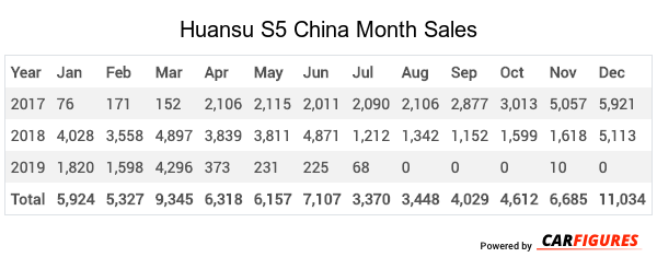 Huansu S5 Month Sales Table