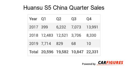Huansu S5 Quarter Sales Table