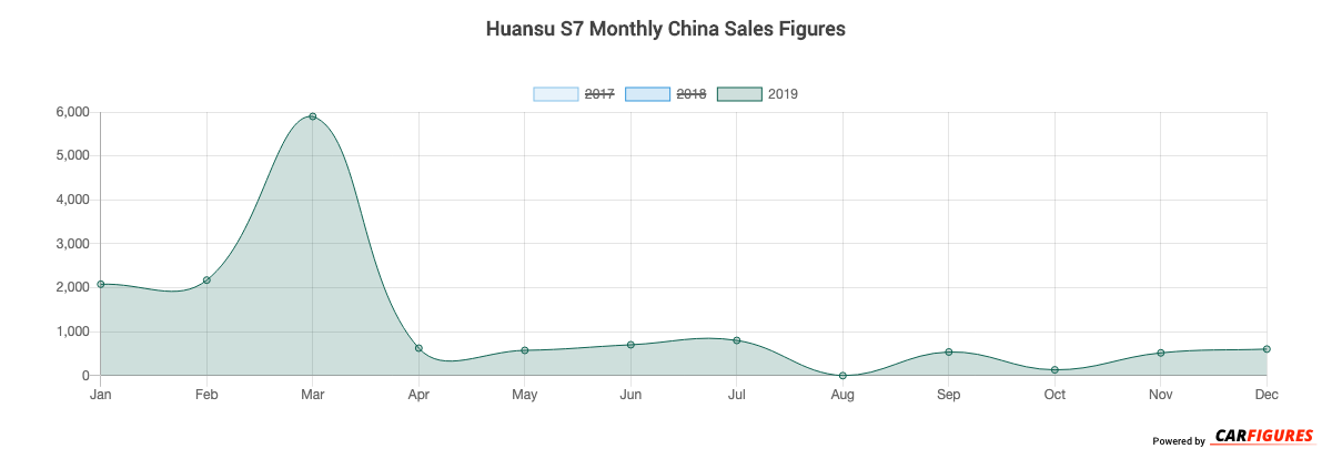 Huansu S7 Month Sales Graph