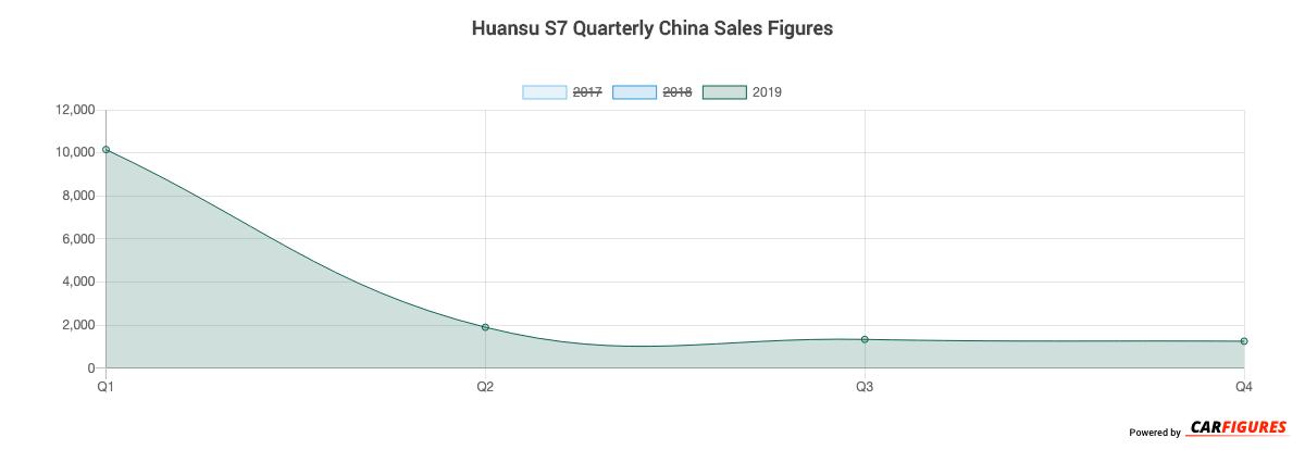Huansu S7 Quarter Sales Graph