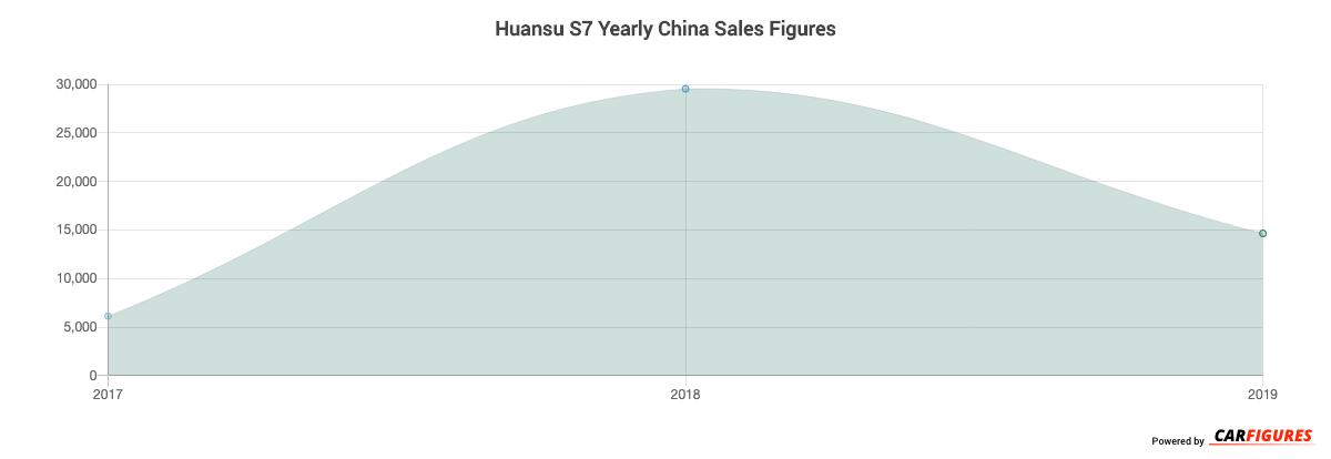 Huansu S7 Year Sales Graph