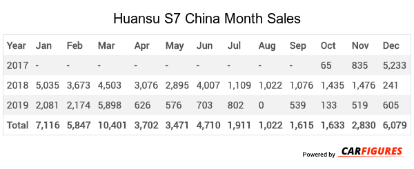 Huansu S7 Month Sales Table