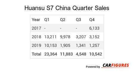 Huansu S7 Quarter Sales Table