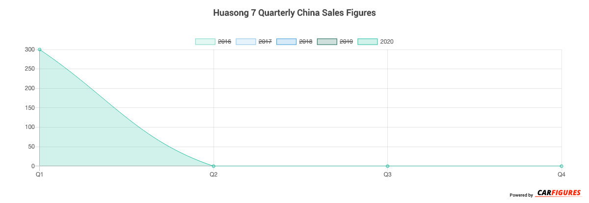 Huasong 7 Quarter Sales Graph