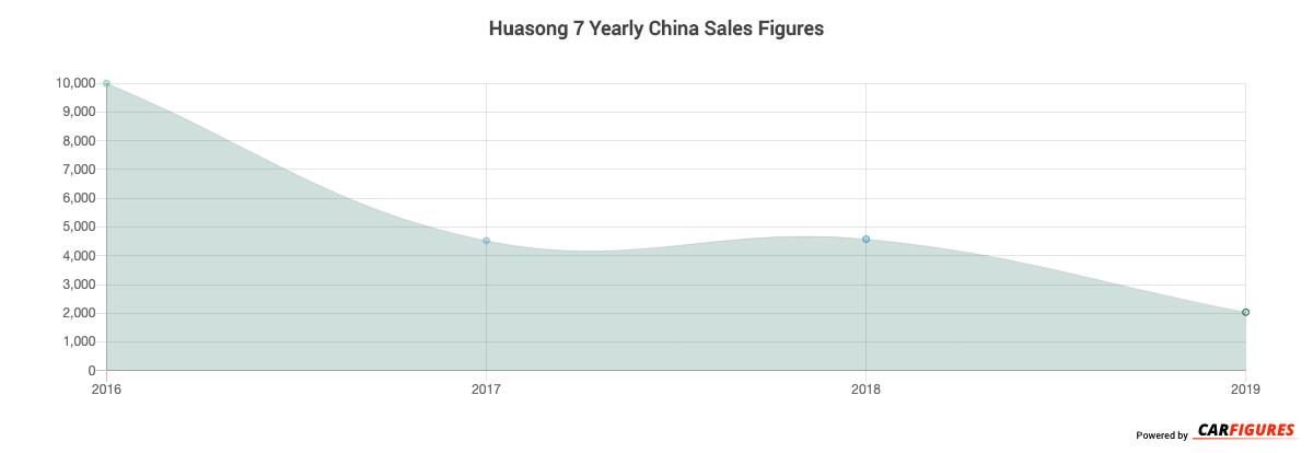 Huasong 7 Year Sales Graph