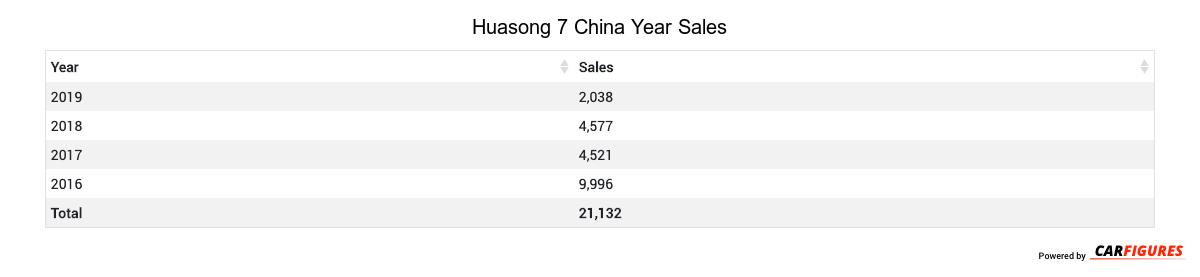 Huasong 7 Year Sales Table