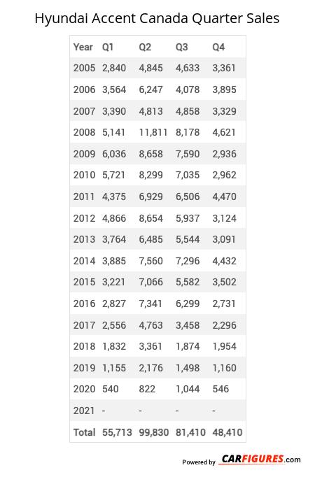 Hyundai Accent Quarter Sales Table