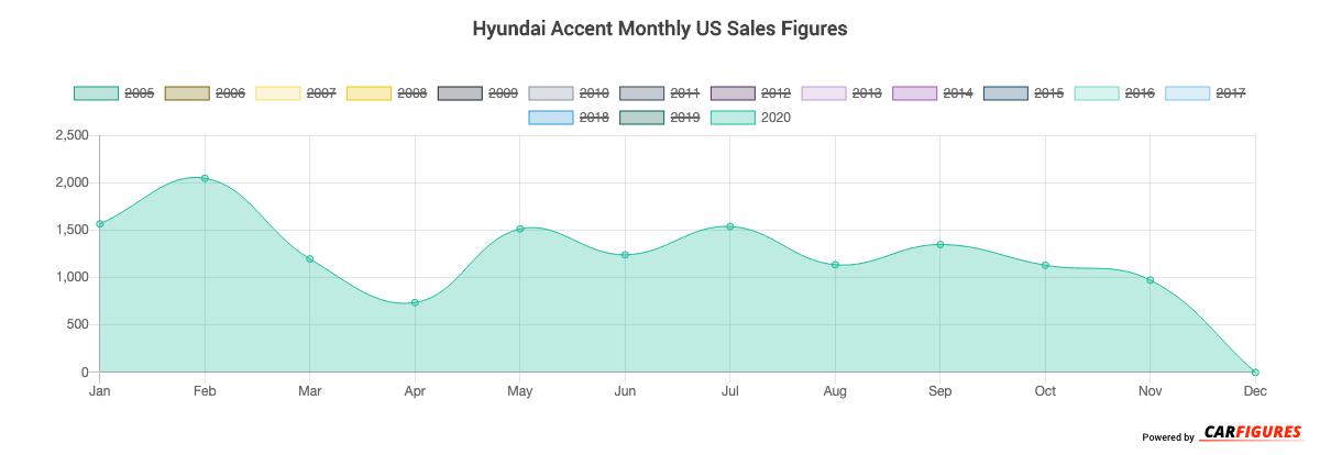 Hyundai Accent Month Sales Graph