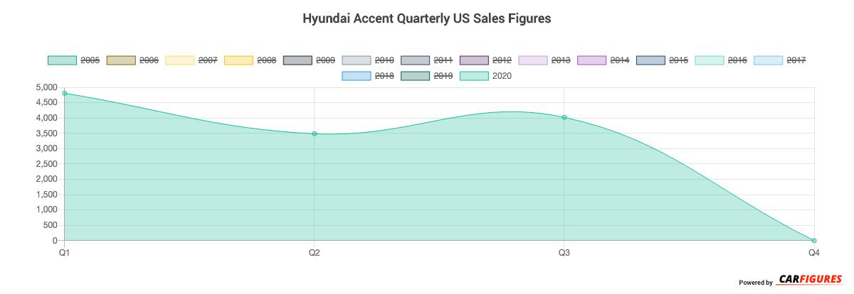 Hyundai Accent Quarter Sales Graph