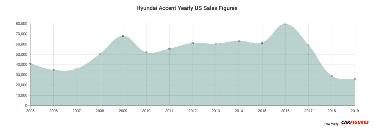 Hyundai Accent Year Sales Graph