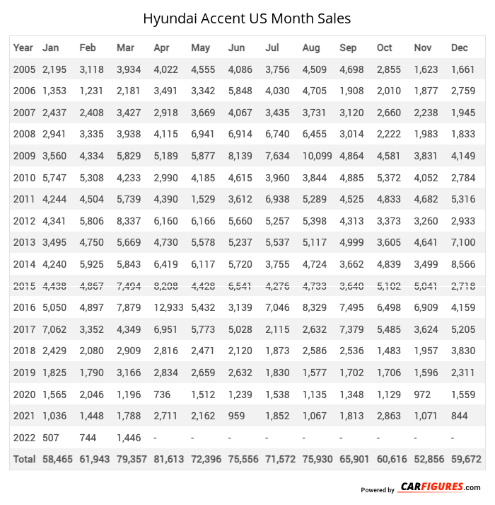 Hyundai Accent Month Sales Table
