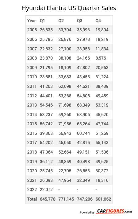 Hyundai Elantra Quarter Sales Table